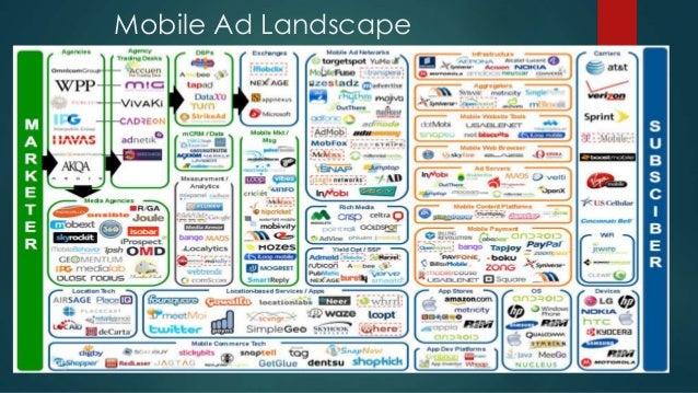Mobile Ad Landscape