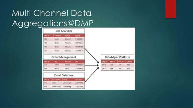 Real Time Bidding – Demand Side ..  On receiving the bid request, each DSP needs to send a bid response. DSPs typically c...