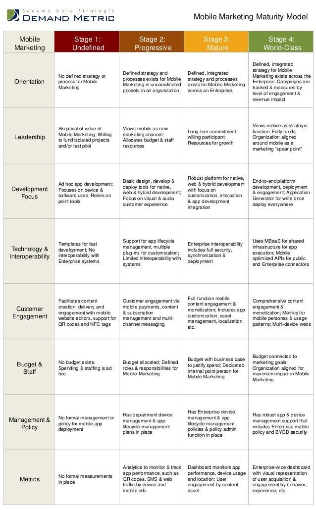 Mobile Marketing Stage 1: Undefined Stage 2: Progressive Stage 3: Mature Stage 4: World-Class Orientation No defined strat...