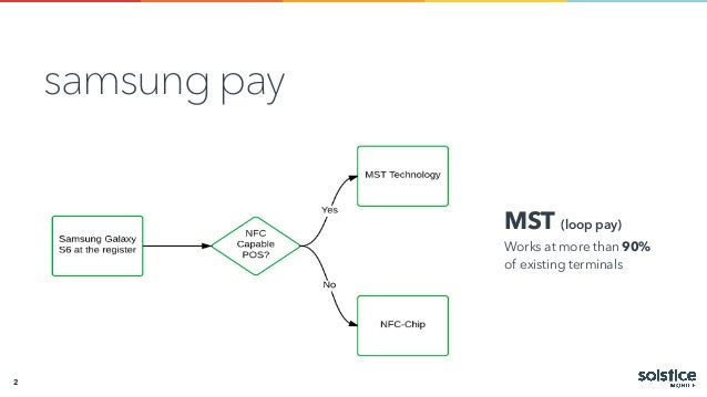 Mobile Payments Evolution