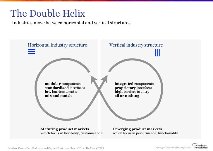 The Double Helix Industries Move