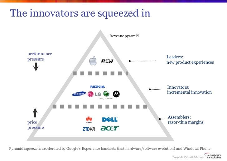 The innovators are squeezed in                                                         Revenue pyramid          performanc...