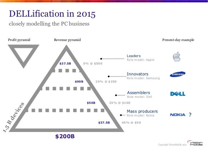 DELLification in 2015    closely modelling the PC business   Profit pyramid     Revenue pyramid                           ...