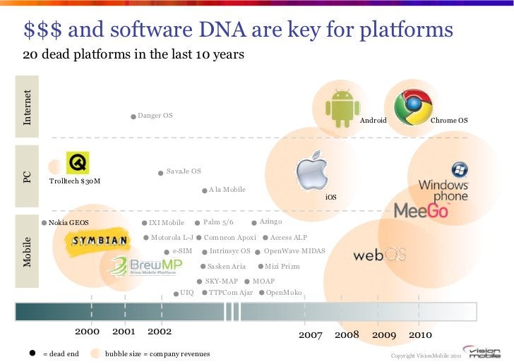 $$$ and software DNA are key for platforms20 dead platforms in the last 10 yearsInternet                                  ...