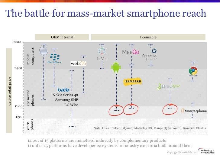 The battle for mass-market smartphone reach                                           OEM internal                        ...
