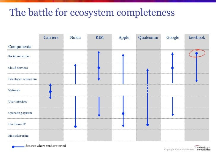 The battle for ecosystem completeness                        Carriers           Nokia   RIM   Apple   Qualcomm    Google  ...