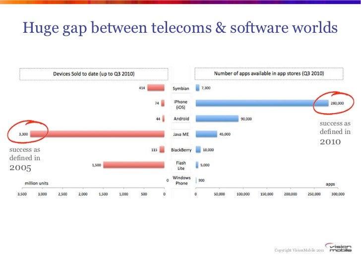 Huge gap between telecoms & software worlds                                                              success as       ...