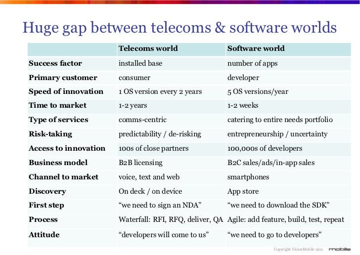 Huge gap between telecoms & software worlds                       Telecoms world                    Software worldSuccess ...