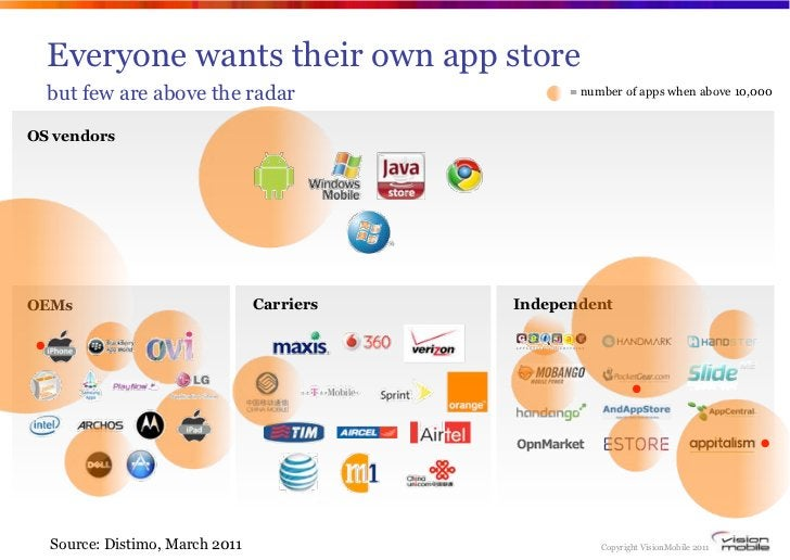 Everyone wants their own app store  but few are above the radar                    = number of apps when above 10,000OS ve...