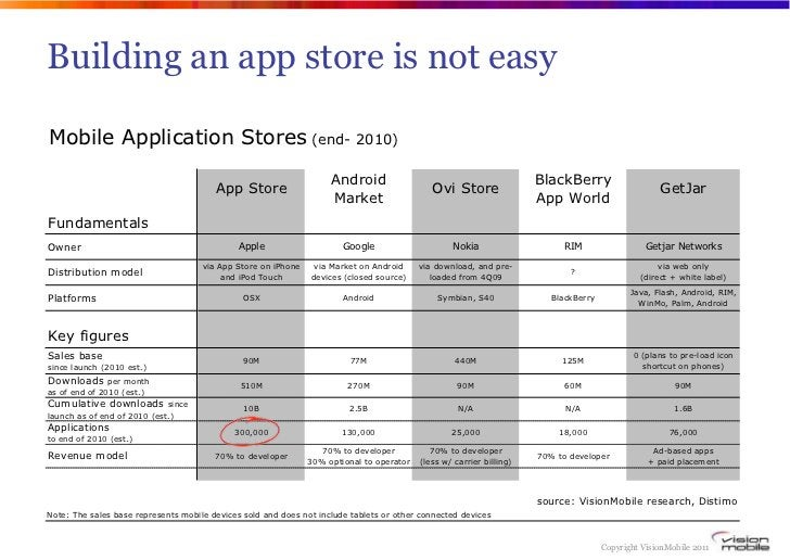 Building an app store is not easyMobile Application Stores (end- 2010)                                                    ...
