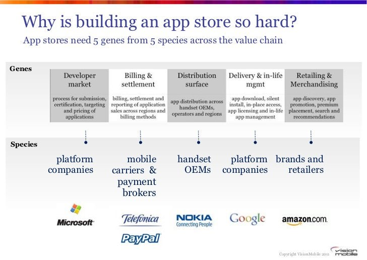 Why is building an app store so hard?   App stores need 5 genes from 5 species across the value chainGenesSpecies         ...