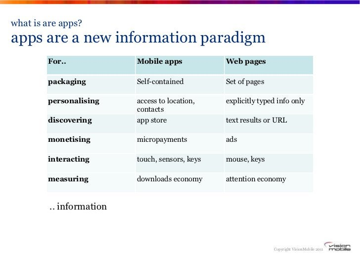 what is are apps?apps are a new information paradigm        For..             Mobile apps            Web pages        pack...
