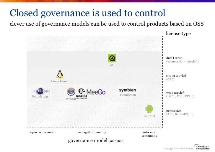 Closed governance is used to controlclever use of governance models can be used to control products based on OSS          ...