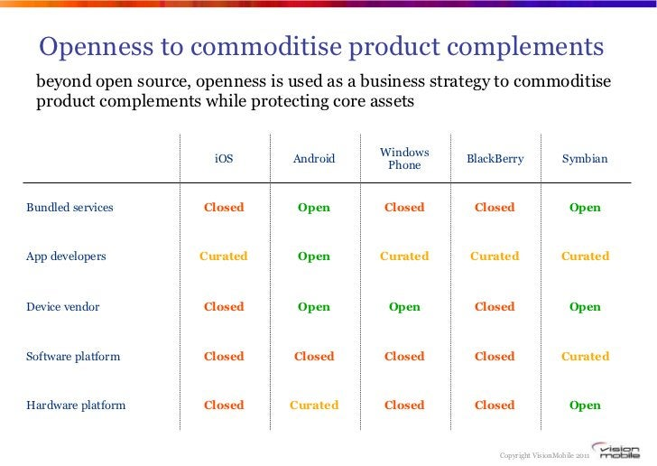 Openness to commoditise product complements beyond open source, openness is used as a business strategy to commoditise pro...