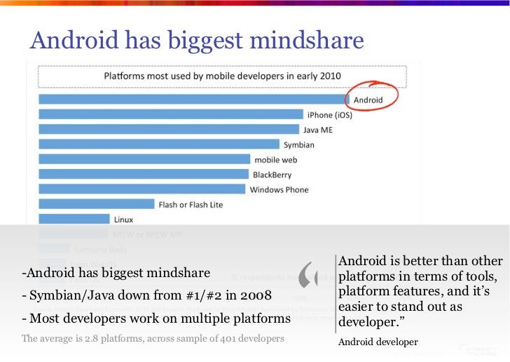 """Android has biggest mindshare                                                                """"                            ..."""