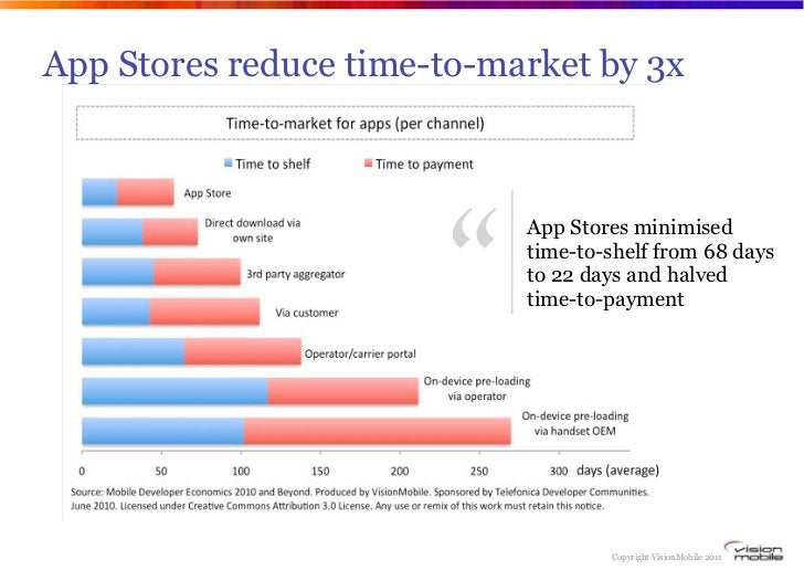"""App Stores reduce time-to-market by 3x                       """"                            App Stores minimised            ..."""