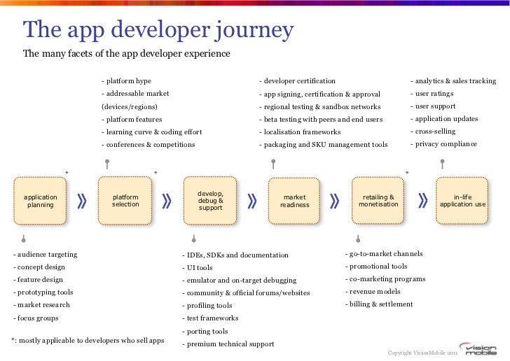The app developer journey   The many facets of the app developer experience                            - platform hype    ...