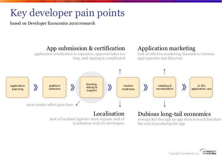Key developer pain pointsbased on Developer Economics 2010 research                         App submission & certification...