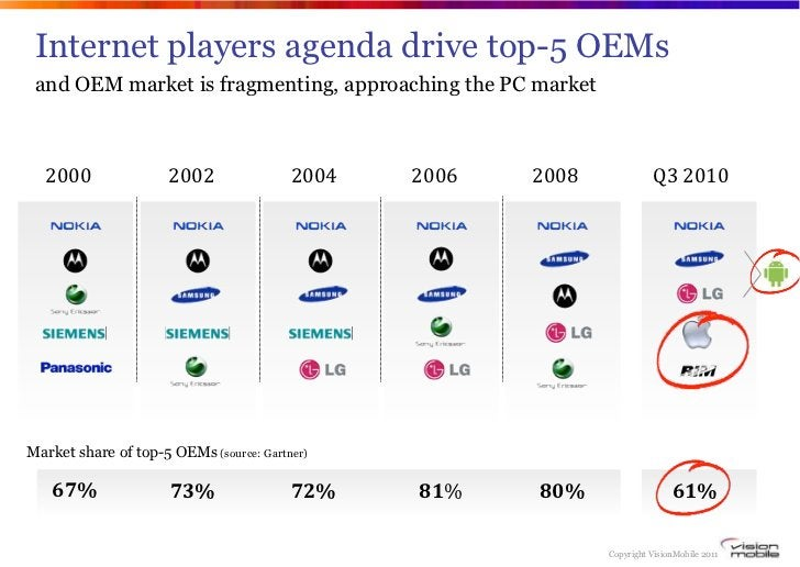 """Internet players agenda drive top-5 OEMs and OEM market is fragmenting, approaching the PC market  !""""""""""""                !""""""""..."""