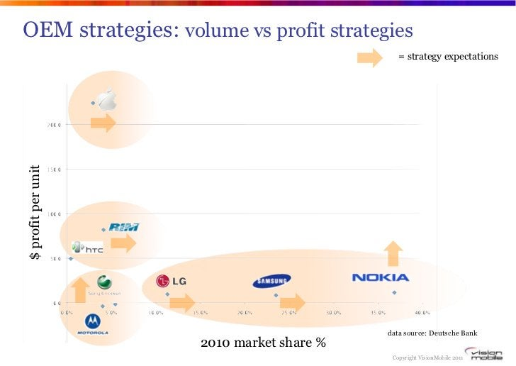 OEM strategies: volume vs profit strategies                                             = strategy expectations$ profit pe...
