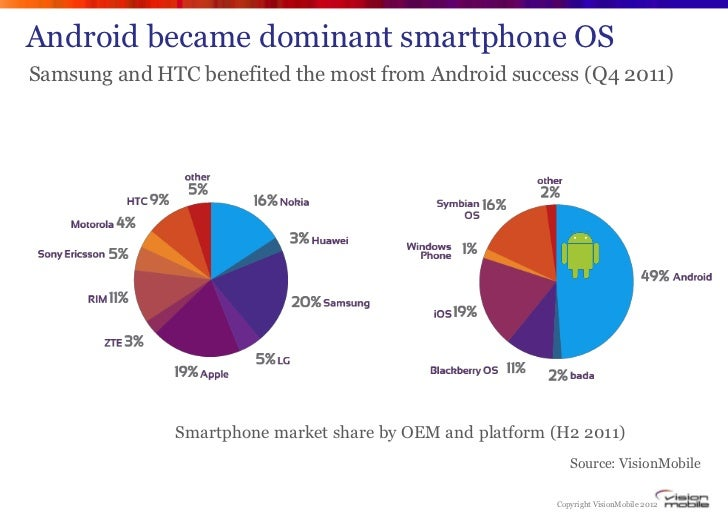 Android became dominant smartphone OSSamsung and HTC benefited the most from Android success (Q4 2011)              Smartp...