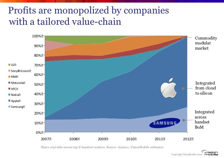 Profits are monopolized by companieswith a tailored value-chain                100%                                       ...
