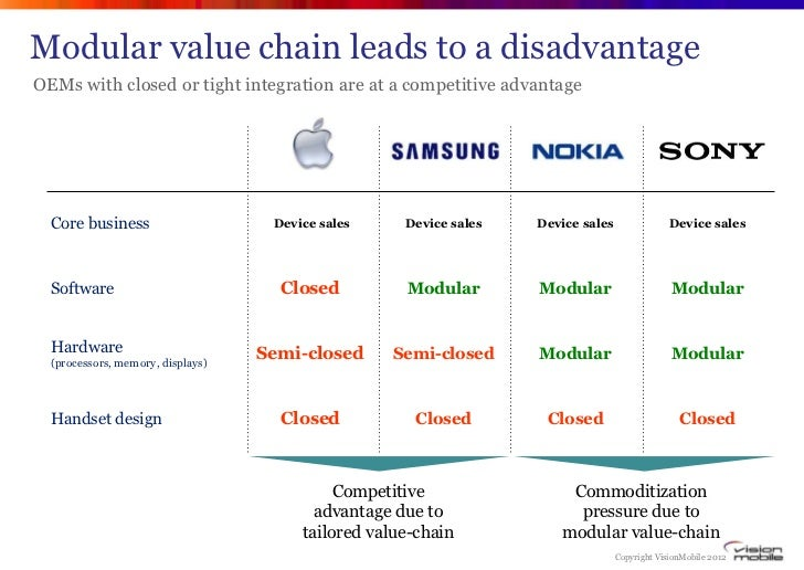 Modular value chain leads to a disadvantageOEMs with closed or tight integration are at a competitive advantage  Core busi...