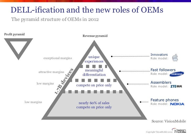 DELL-ification and the new roles of OEMs    The pyramid structure of OEMs in 2012Profit pyramid                           ...