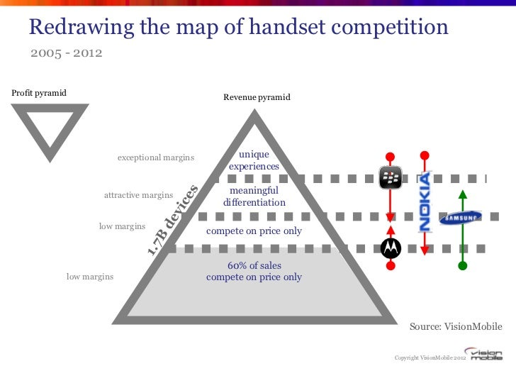 Redrawing the map of handset competition    2005 - 2012Profit pyramid                                                    R...