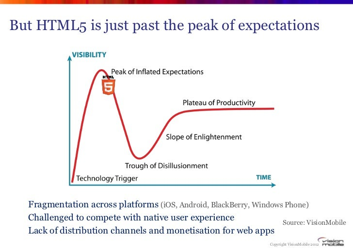 But HTML5 is just past the peak of expectations  Fragmentation across platforms (iOS, Android, BlackBerry, Windows Phone) ...