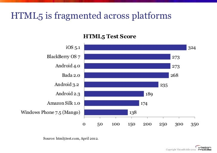 HTML5 is fragmented across platforms                                   HTML5 Test Score                        iOS 5.1    ...