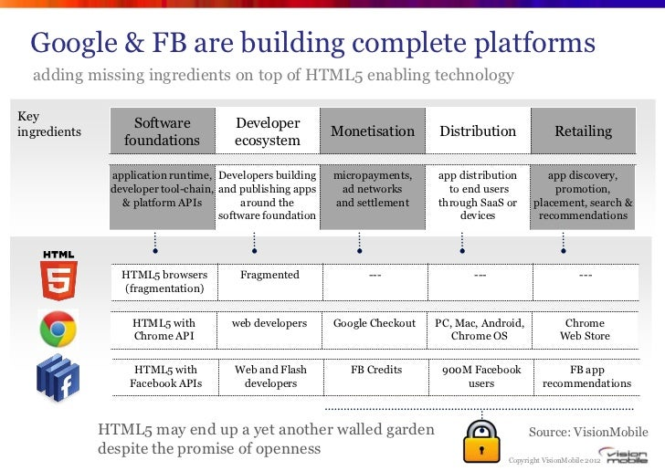 Google & FB are building complete platforms  adding missing ingredients on top of HTML5 enabling technologyKey            ...