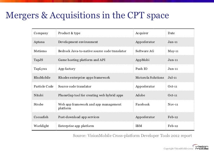 rounds in 2010 and 2011, to the tune of US$29 million.      The next three tables list the main acquisitions, exits and VC...