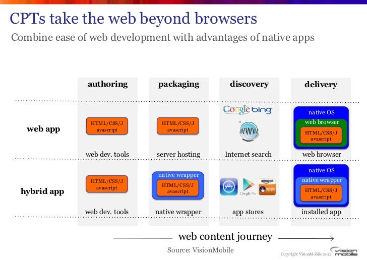 CPTs take the web beyond browsersCombine ease of web development with advantages of native apps               authoring   ...