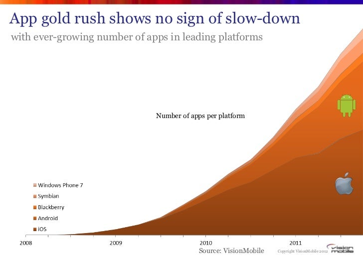 App gold rush shows no sign of slow-downwith ever-growing number of apps in leading platforms                             ...