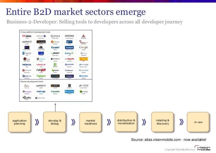 Entire B2D market sectors emergeBusiness-2-Developer: Selling tools to developers across all developer journey  applicatio...