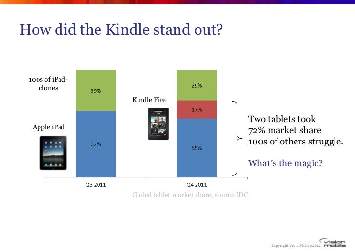 How did the Kindle stand out? 100s of iPad-    clones                 Kindle Fire                                         ...
