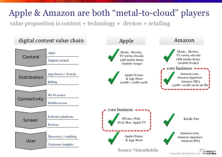 """Apple & Amazon are both """"metal-to-cloud"""" playersvalue proposition is content + technology + devices + retailing   digital ..."""