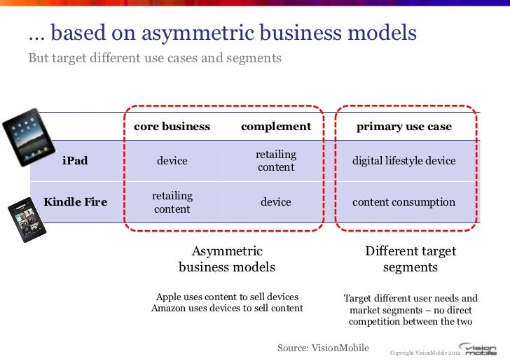 … based on asymmetric business modelsBut target different use cases and segments                 core business          co...