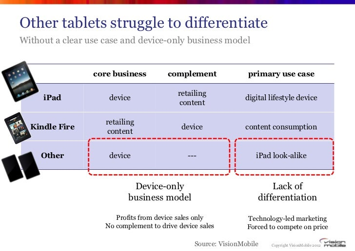 Other tablets struggle to differentiateWithout a clear use case and device-only business model                 core busine...