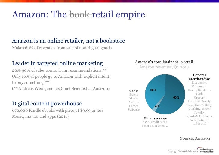 Amazon: The book retail empireAmazon is an online retailer, not a bookstoreMakes 60% of revenues from sale of non-digital ...