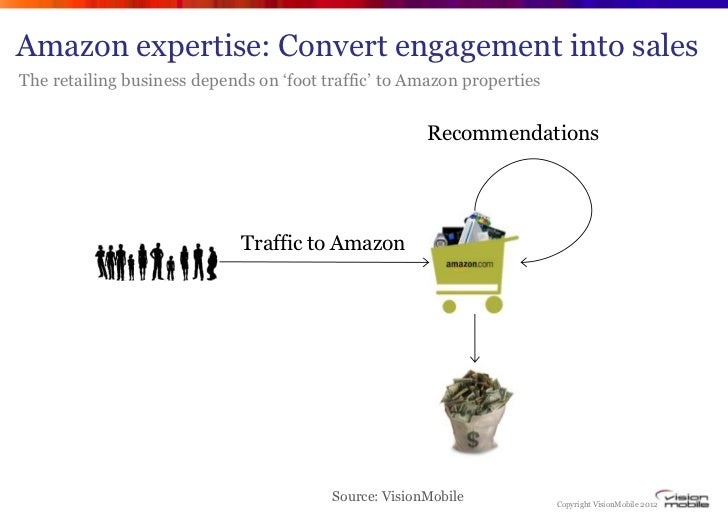 """Amazon expertise: Convert engagement into salesThe retailing business depends on """"foot traffic"""" to Amazon properties      ..."""