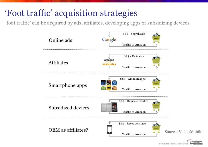 """""""Foot traffic"""" acquisition strategies""""foot traffic"""" can be acquired by ads, affiliates, developing apps or subsidizing dev..."""