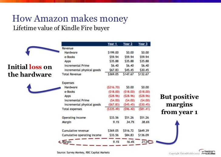 How Amazon makes money Lifetime value of Kindle Fire buyerInitial loss onthe hardware                                     ...