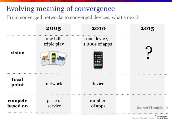 """Evolving meaning of convergenceFrom converged networks to converged devices, what""""s next?                 2005            ..."""