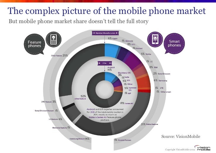 """The complex picture of the mobile phone marketBut mobile phone market share doesn""""t tell the full story                   ..."""