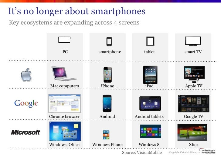 """It""""s no longer about smartphonesKey ecosystems are expanding across 4 screens                   PC            smartphone  ..."""
