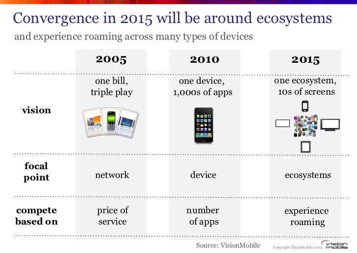 Convergence in 2015 will be around ecosystemsand experience roaming across many types of devices                 2005     ...