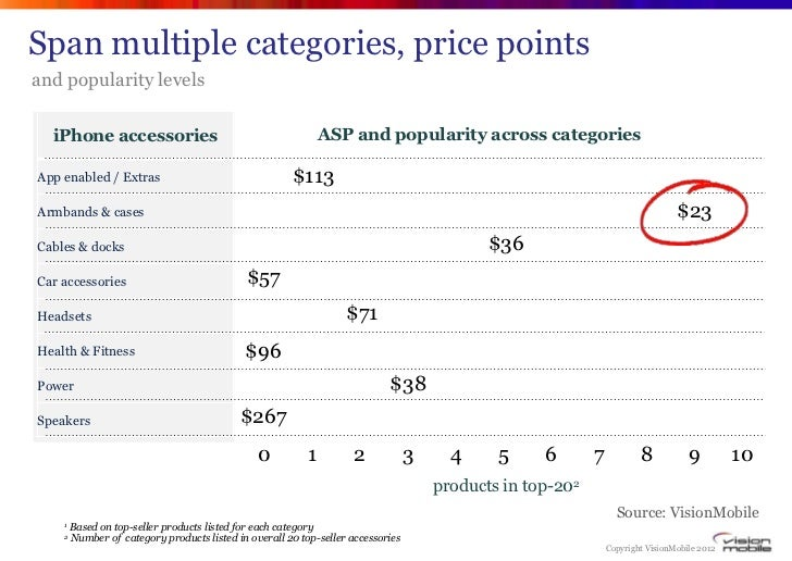 Span multiple categories, price pointsand popularity levels  iPhone accessories                                           ...