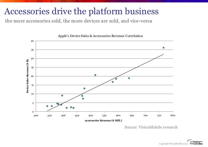 Accessories drive the platform businessthe more accessories sold, the more devices are sold, and vice-versa               ...